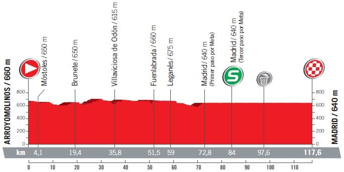 Höhenprofil Vuelta a España 2017 - Etappe 21