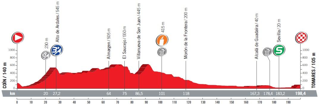 Höhenprofil Vuelta a España 2017 - Etappe 13