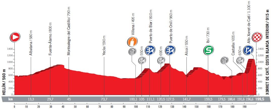 Höhenprofil Vuelta a España 2017 - Etappe 8