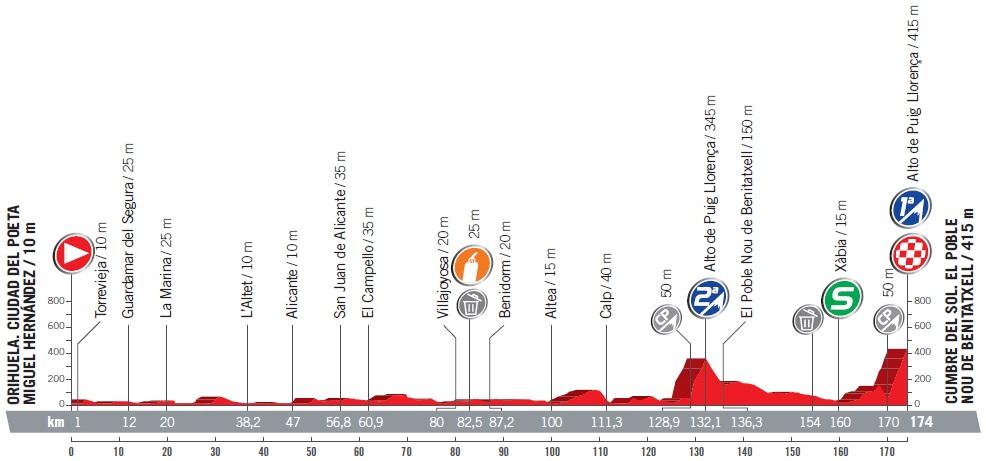 Höhenprofil Vuelta a España 2017 - Etappe 9