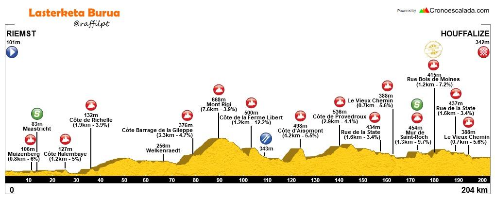 Höhenprofil Binck Bank Tour 2017 - Etappe 6