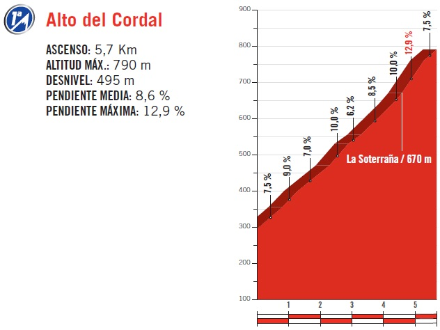 Höhenprofil Vuelta a España 2017 - Etappe 20, Alto del Cordal