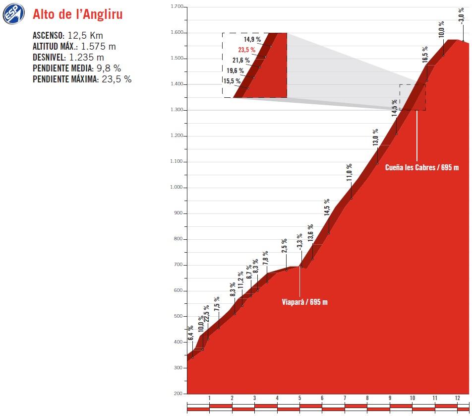Höhenprofil Vuelta a España 2017 - Etappe 20, Alto de L'Angliru