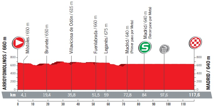 Vorschau & Favoriten Vuelta a España, Etappe 21