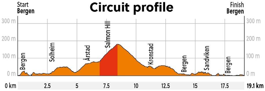 Höhenprofil Straßen-Weltmeisterschaft 2017 - Straßenrennen Junioren, Rundkurs