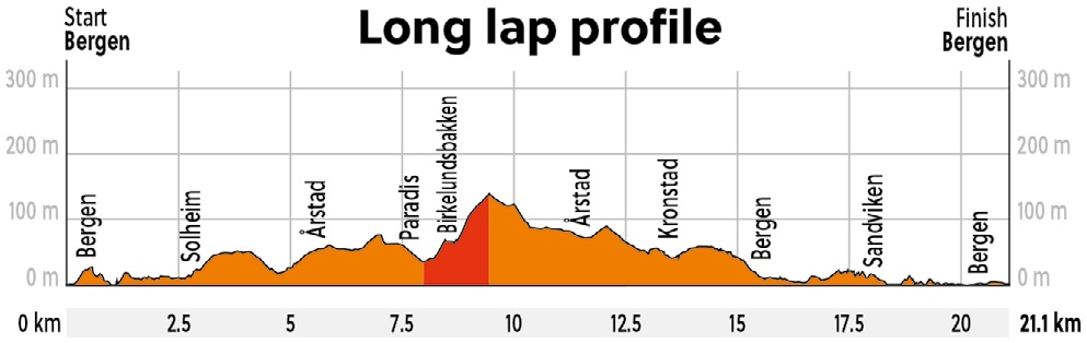 Höhenprofil Straßen-Weltmeisterschaft 2017 - Einzelzeitfahren Junioren