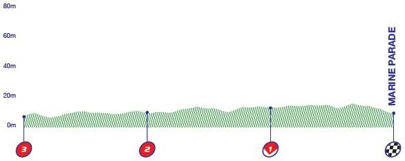 Höhenprofil Tour of Britain 2017 - Etappe 5, letzte 3 km