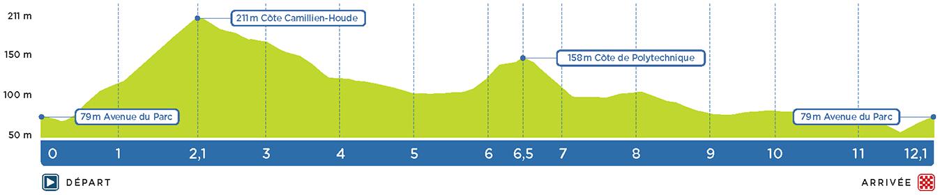 Höhenprofil Grand Prix Cycliste de Montréal 2017