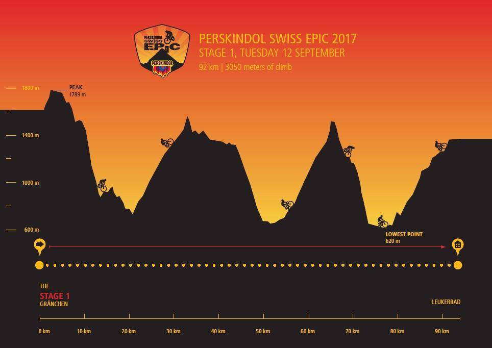 Höhenprofil Perskindol Swiss Epic 2017 - Etappe 1