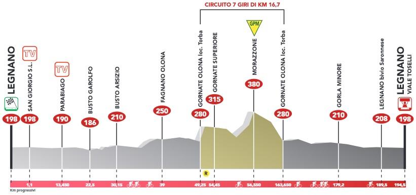 Höhenprofil Coppa Bernocchi - GP BPM 2017