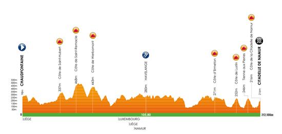 Höhenprofil Grand Prix de Wallonie 2017