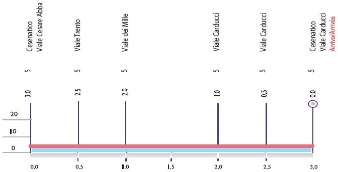 Höhenprofil Memorial Marco Pantani 2017, letzte 3 km