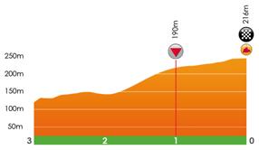 Höhenprofil Grand Prix de Wallonie 2017, letzte 3 km