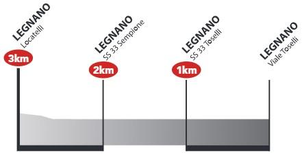 Höhenprofil Coppa Bernocchi - GP BPM 2017, letzte 3 km