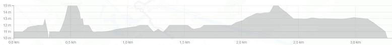 Höhenprofil Primus Classic 2017, letzte 3 km