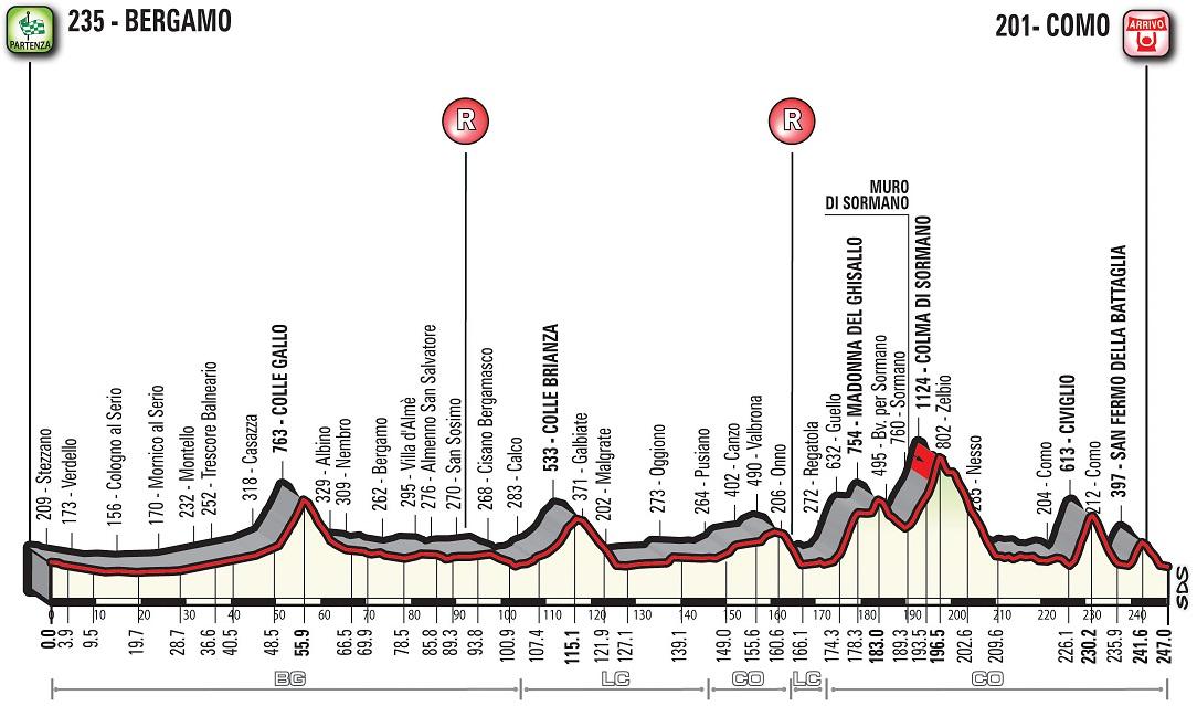 Höhenprofil Il Lombardia 2017