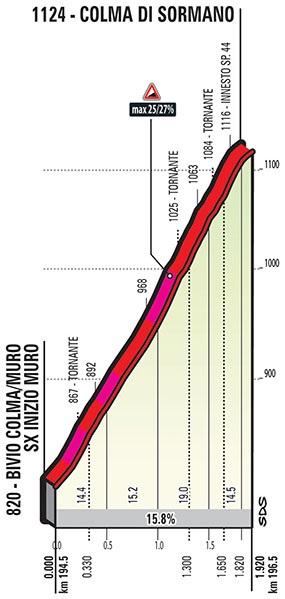 Höhenprofil Il Lombardia 2017, Colma di Sormano, Teil 2