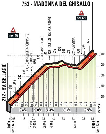 Höhenprofil Il Lombardia 2017, Madonna del Ghisallo