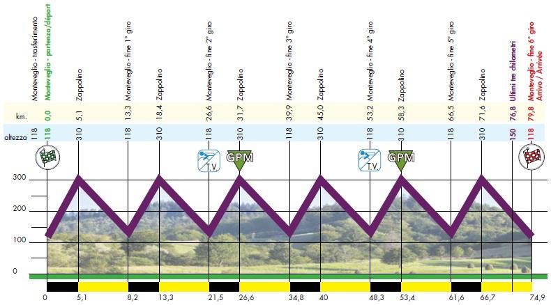 Höhenprofil Gran Premio Beghelli Internazionale Donne Elite 2017