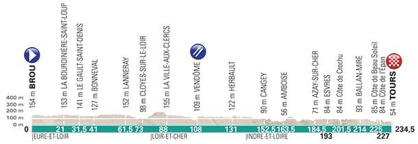 Höhenprofil Paris - Tours Elite 2017