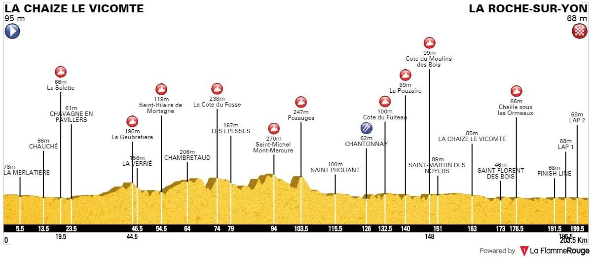 Höhenprofil Tour de Vendée 2017