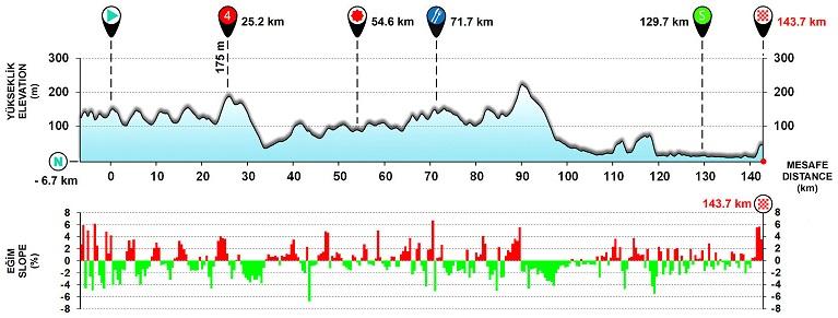 Höhenprofil Presidential Cycling Tour of Turkey 2017 - Etappe 6