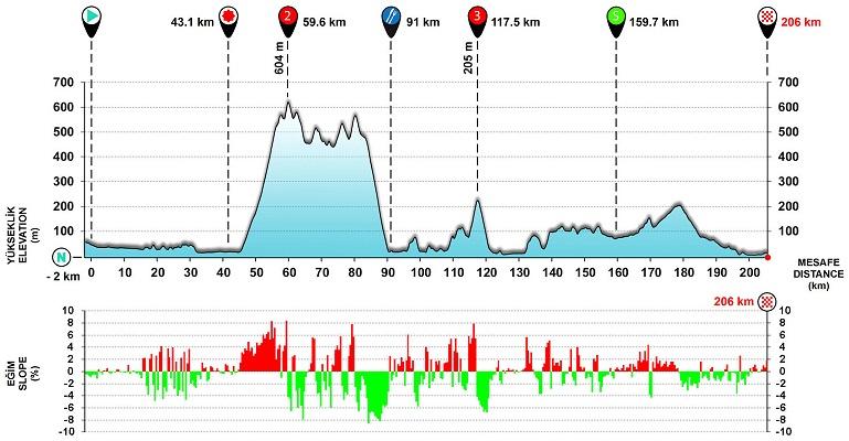 Höhenprofil Presidential Cycling Tour of Turkey 2017 - Etappe 2