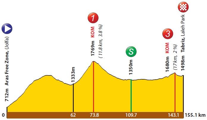 Höhenprofil Tour of Iran (Azarbaijan) 2017 - Etappe 3