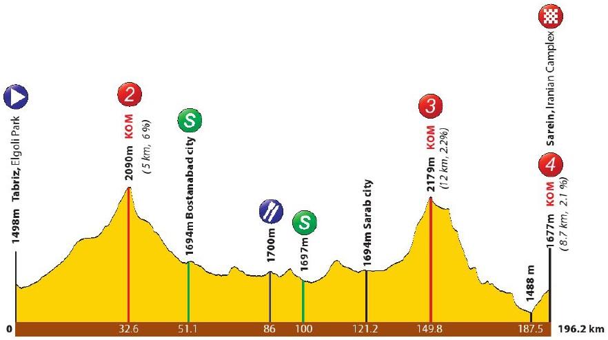 Höhenprofil Tour of Iran (Azarbaijan) 2017 - Etappe 4