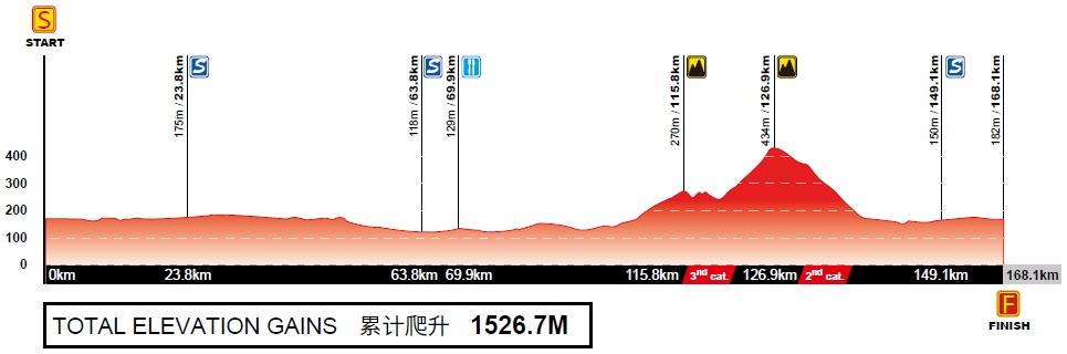Höhenprofil Gree-Tour of Guangxi 2017 - Etappe 6
