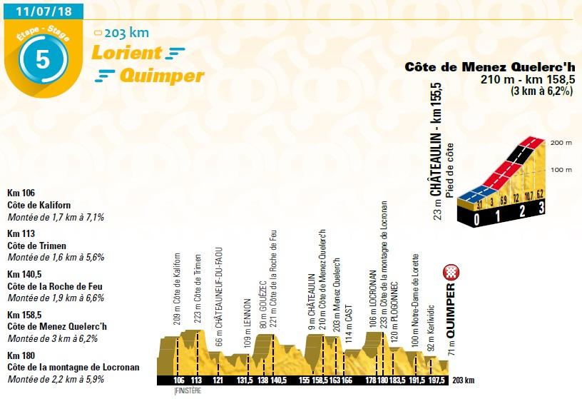 Präsentation Tour de France 2018: Etappe 5