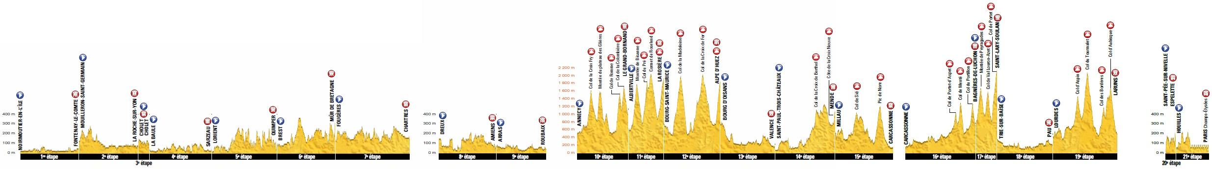 Präsentation Tour de France 2018: Gesamtprofil
