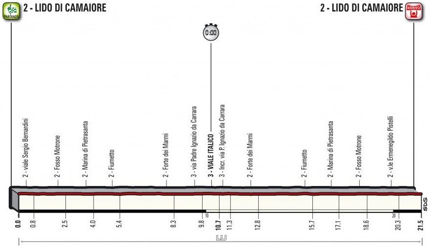 Präsentation Tirreno-Adriatico 2017: Profil Etappe 1