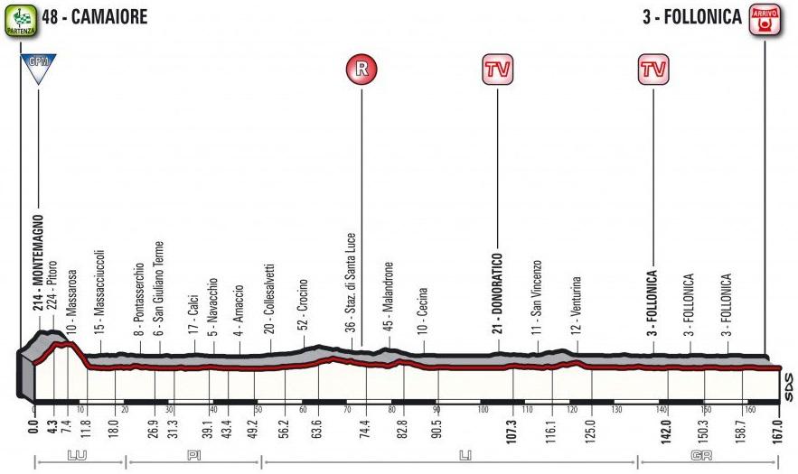 Präsentation Tirreno-Adriatico 2017: Profil Etappe 2