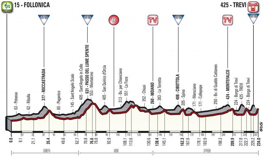 Präsentation Tirreno-Adriatico 2017: Profil Etappe 3
