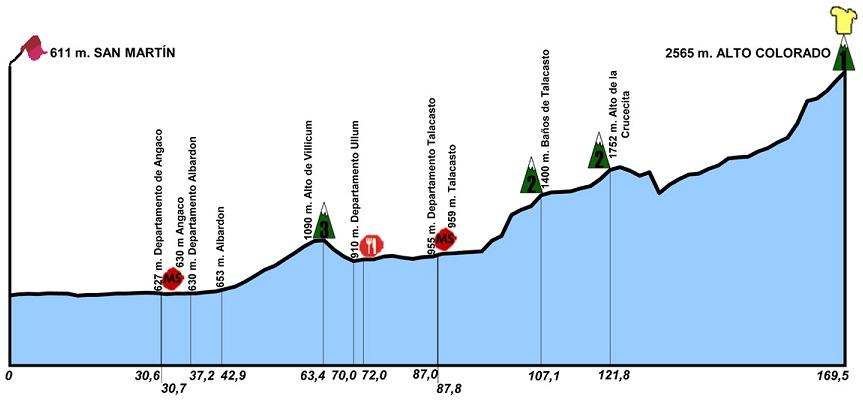 Höhenprofil Vuelta a San Juan Internacional 2018 - Etappe 5