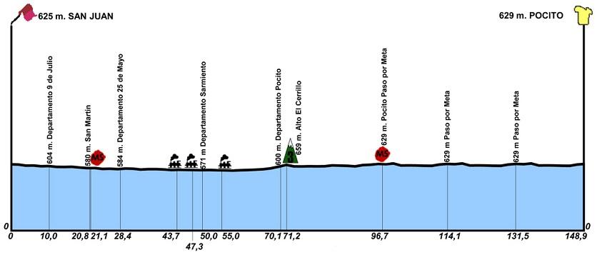 Höhenprofil Vuelta a San Juan Internacional 2018 - Etappe 1