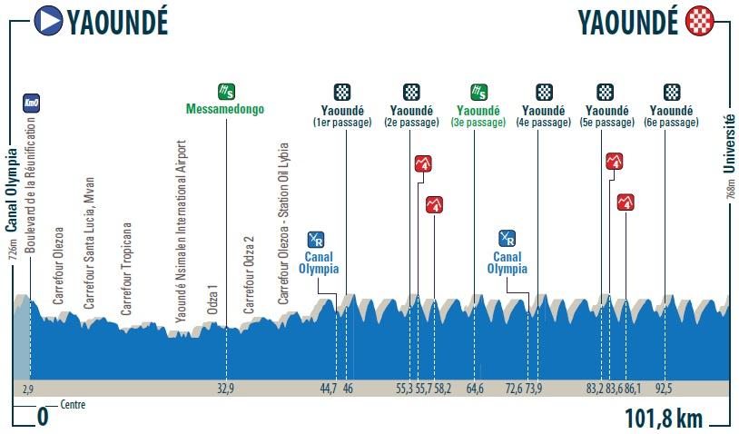 Höhenprofil Tour de l Espoir 2018 - Etappe 3