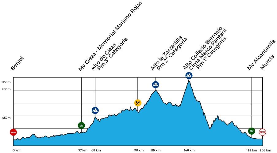 Höhenprofil Vuelta Ciclista a la Región de Murcia Costa Calida 2018