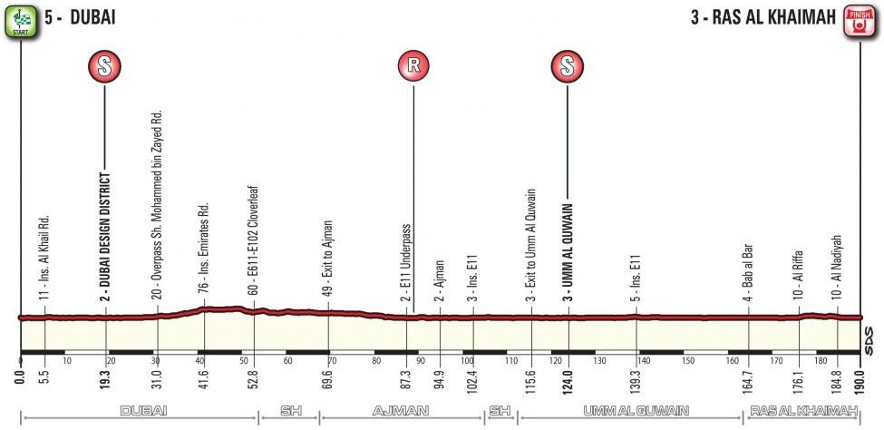 Höhenprofil Dubai Tour 2018 - Etappe 2