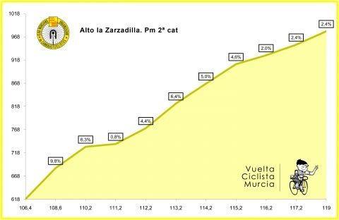 Höhenprofil Vuelta Ciclista a la Región de Murcia Costa Calida 2018, Alto la Zarzadilla