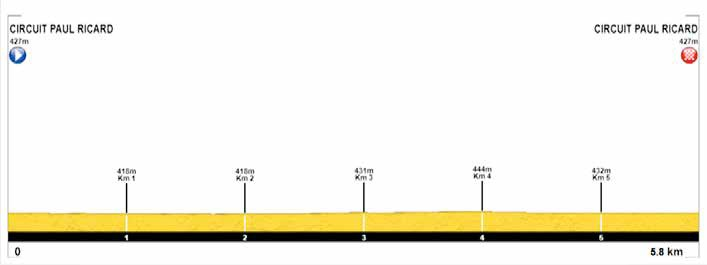 Höhenprofil Tour Cycliste International La Provence 2018 - Prolog