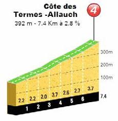Höhenprofil Tour Cycliste International La Provence 2018 - Etappe 1, Côte des Termes