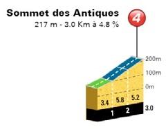 Höhenprofil Tour Cycliste International La Provence 2018 - Etappe 1, Sommet des Antiques