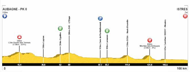 Höhenprofil Tour Cycliste International La Provence 2018 - Etappe 1