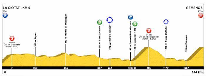 Höhenprofil Tour Cycliste International La Provence 2018 - Etappe 2