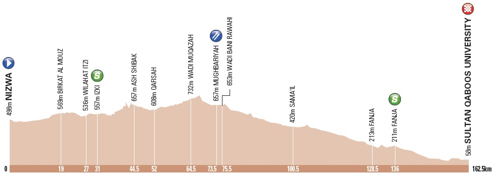 Höhenprofil Tour of Oman 2018 - Etappe 1