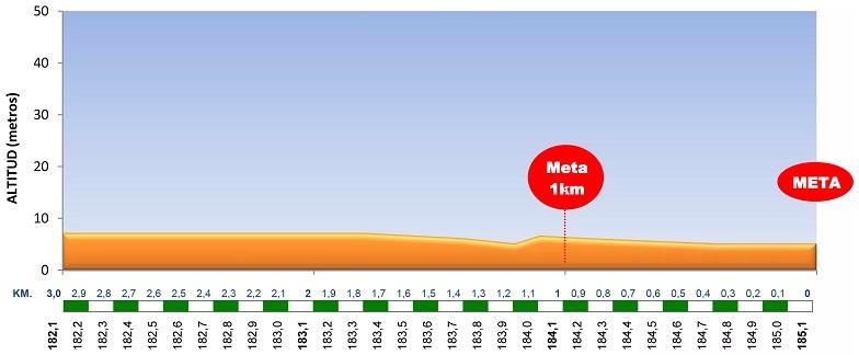 Höhenprofil Clasica de Almeria 2018, letzte 3 km