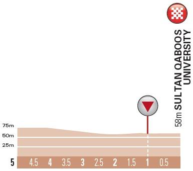 Höhenprofil Tour of Oman 2018 - Etappe 1, letzte 5 km