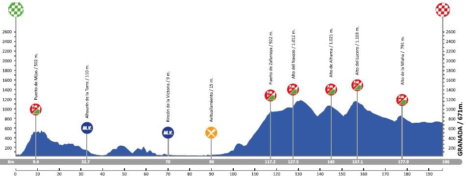 Höhenprofil Vuelta a Andalucia Ruta Ciclista Del Sol 2018 - Etappe 1